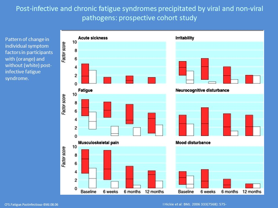 Post-infective and chronic fatigue syndromes precipitated by viral and non-viral pathogens: prospective cohort study