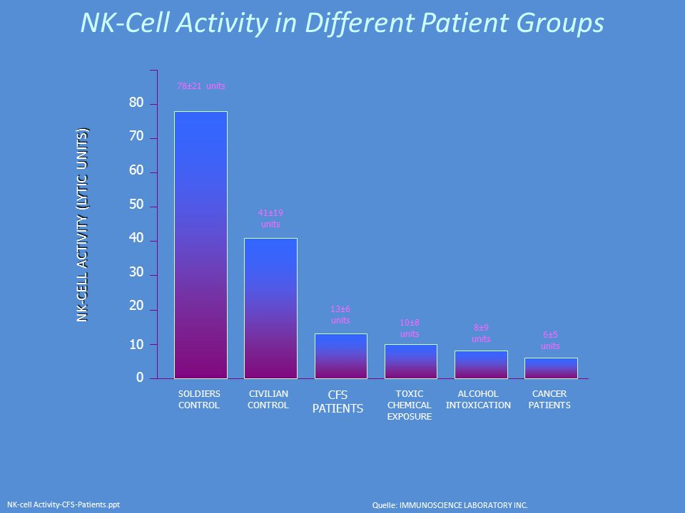 NK-Cell Activity in Different Patient Groups