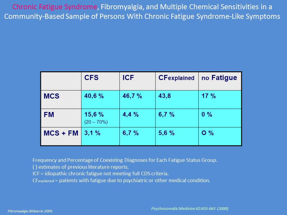 Chronic Fatigue Syndrome, Fibromyalgia, and Multiple Chemical Sensitivities in a Community-Based Sample of Persons With Chronic Fatigue Syndrome-Like Symptoms