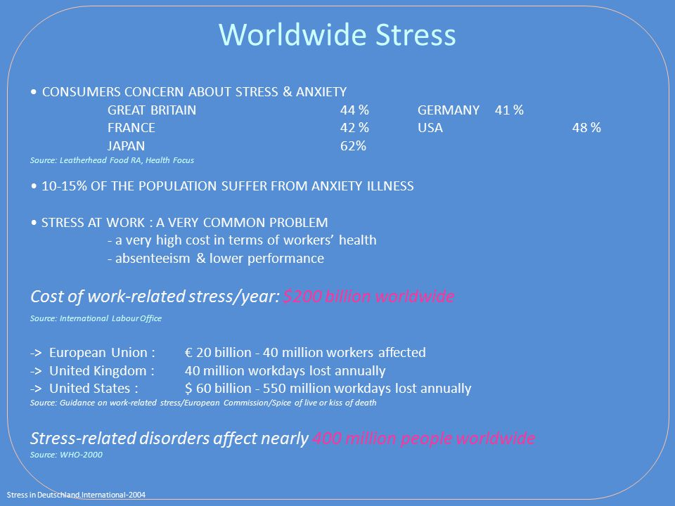 Worldwide Stress CONSUMERS CONCERN ABOUT STRESS & ANXIETY