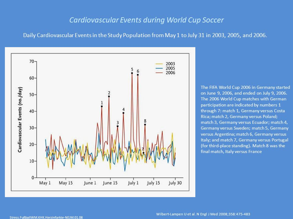 Cardiovascular Events during World Cup Soccer