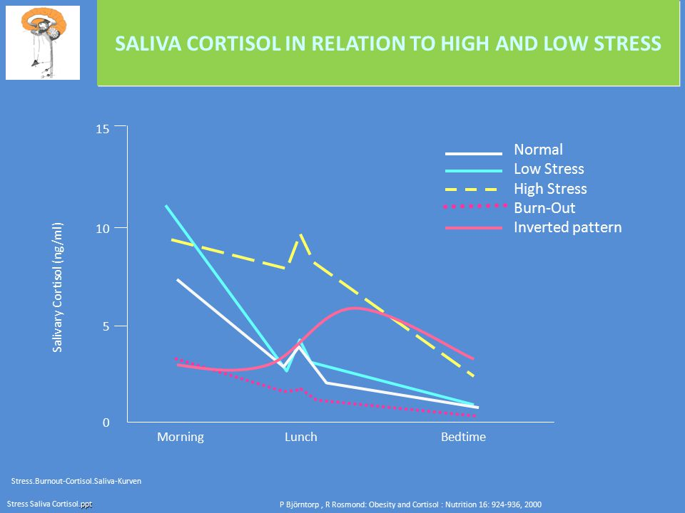 SALIVA CORTISOL IN RELATION TO HIGH AND LOW STRESS