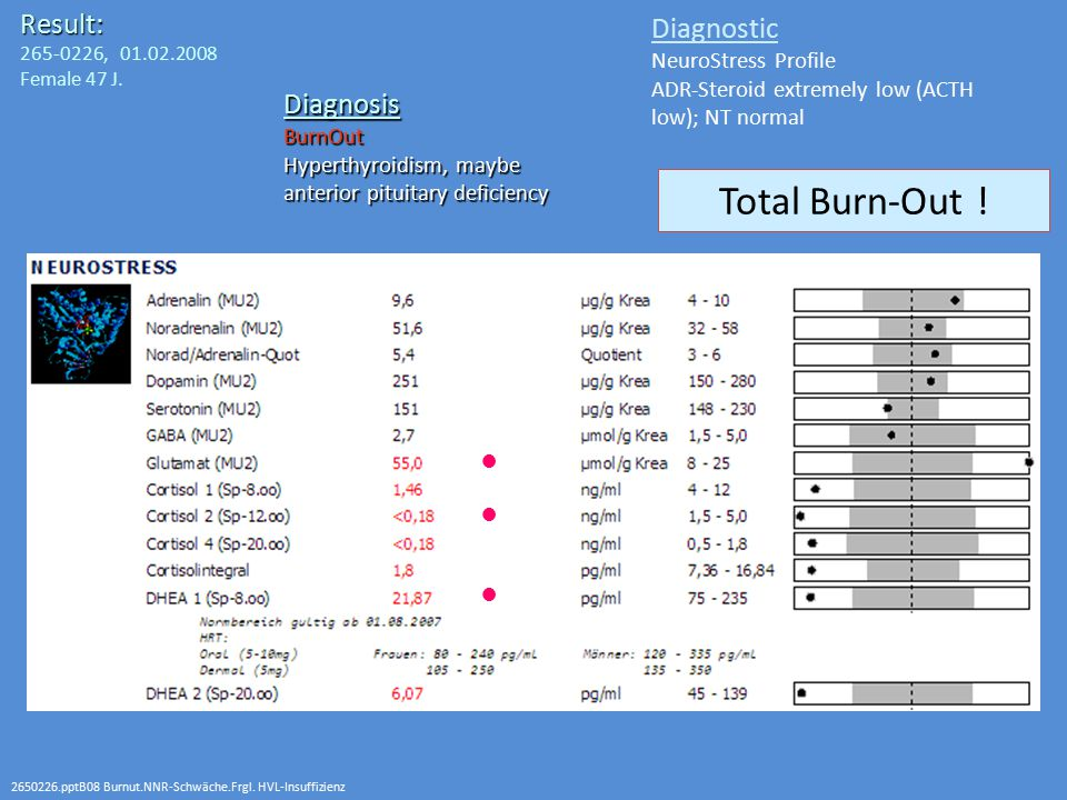 Total Burn-Out ! Result: Diagnostic Diagnosis NeuroStress Profile
