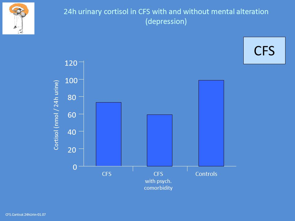24h urinary cortisol in CFS with and without mental alteration (depression)