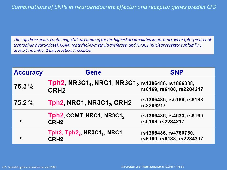 Combinations of SNPs in neuroendocrine effector and receptor genes predict CFS