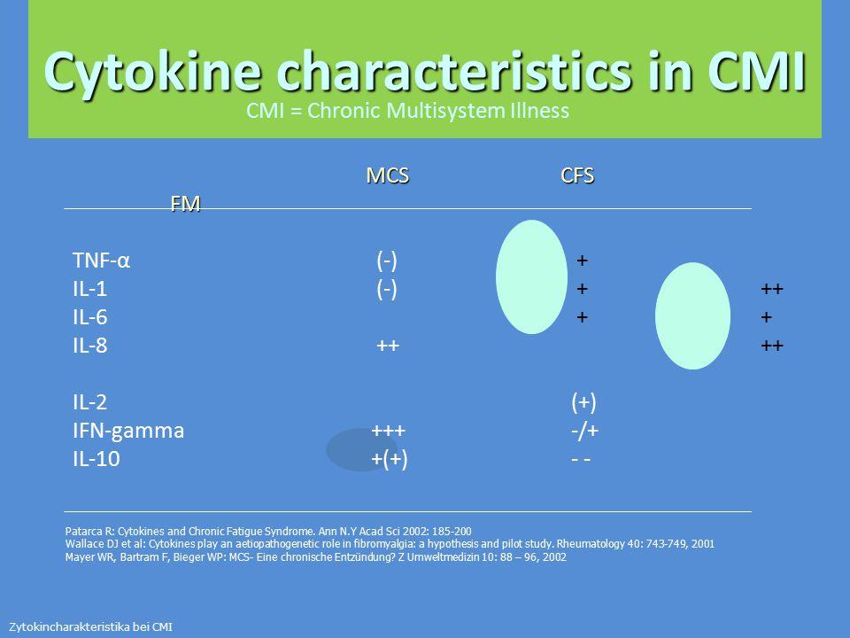 Cytokine characteristics in CMI