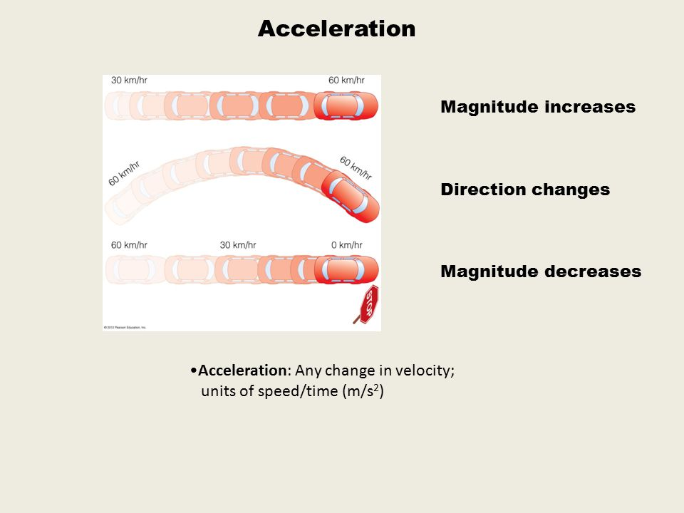 Acceleration Magnitude increases Direction changes Magnitude decreases