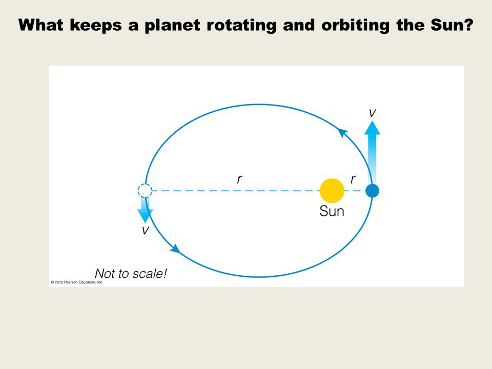 What keeps a planet rotating and orbiting the Sun