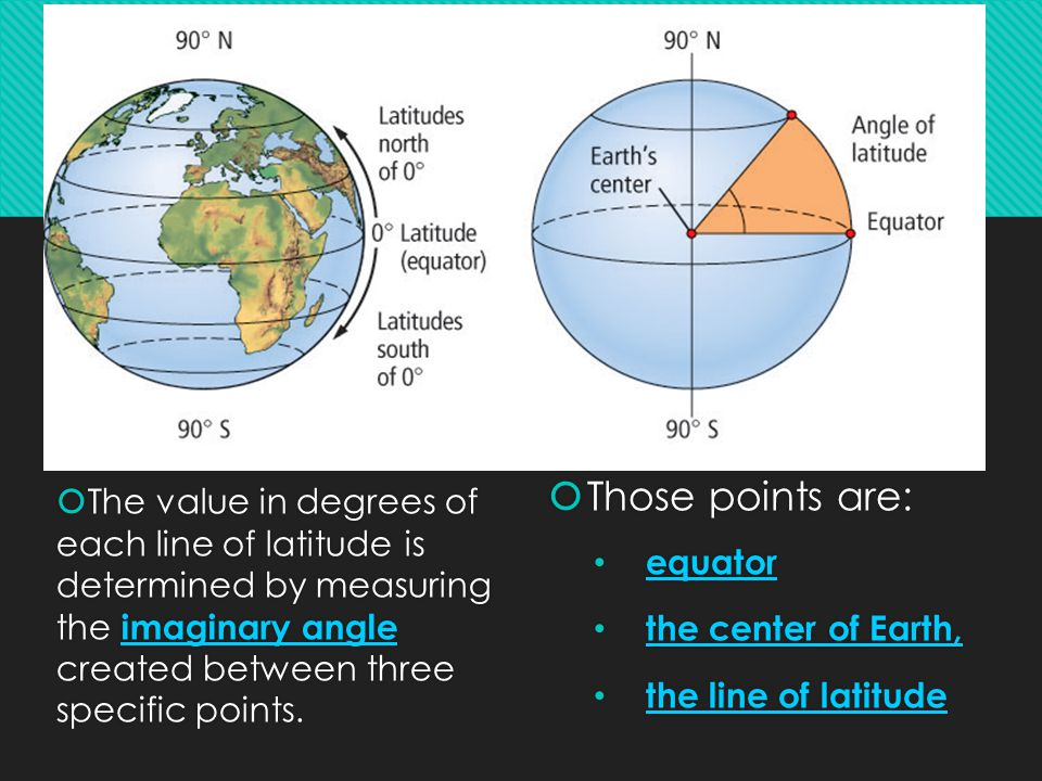 Those points are: equator. the center of Earth, the line of latitude.
