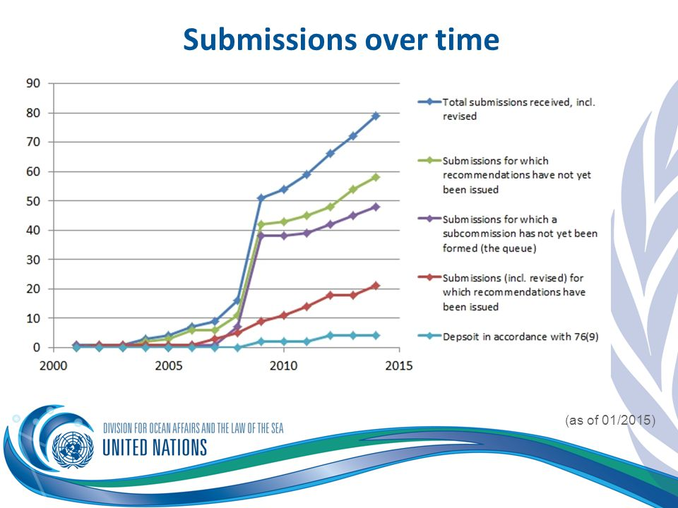Submissions over time (as of 01/2015)