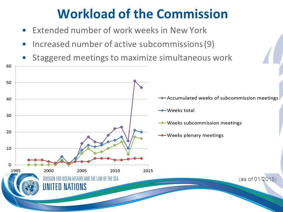 Workload of the Commission