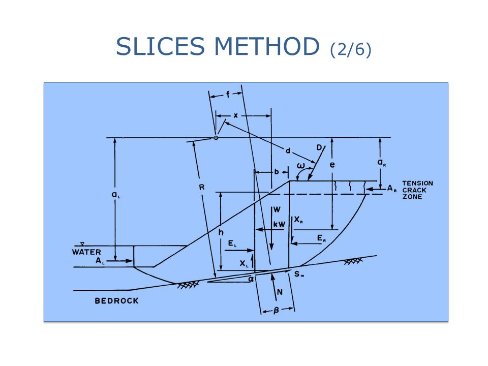 SLICES METHOD (2/6)