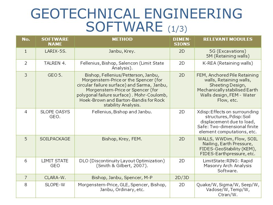 GEOTECHNICAL ENGINEERING SOFTWARE (1/3)
