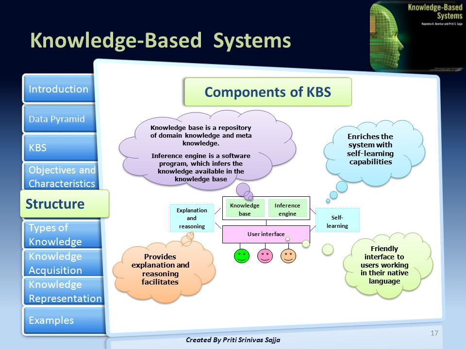 Components of KBS Structure Created By Priti Srinivas Sajja