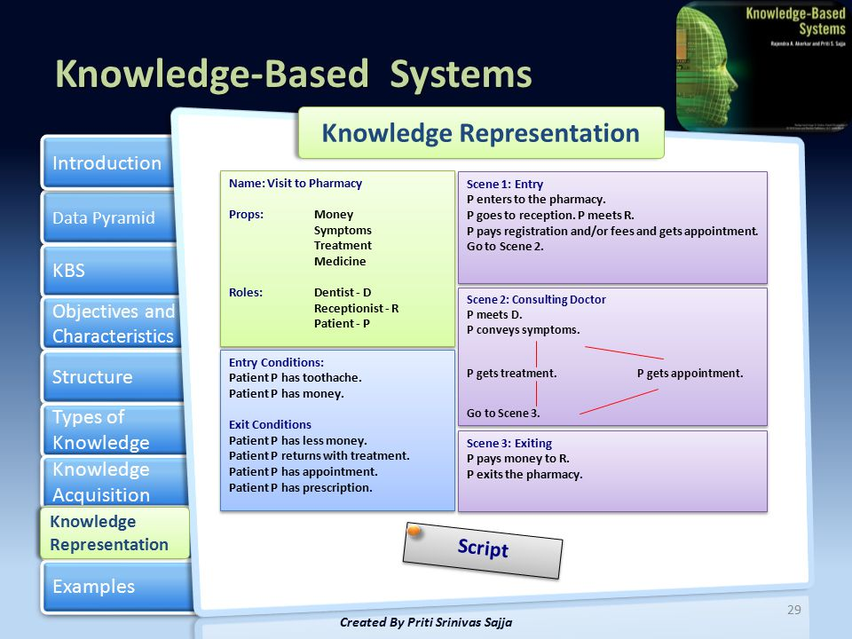 Knowledge Representation Created By Priti Srinivas Sajja