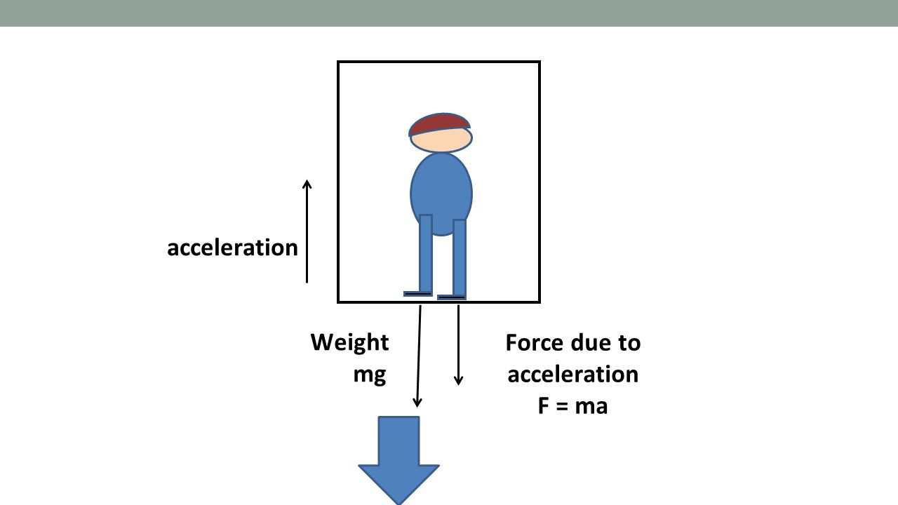 Force due to acceleration