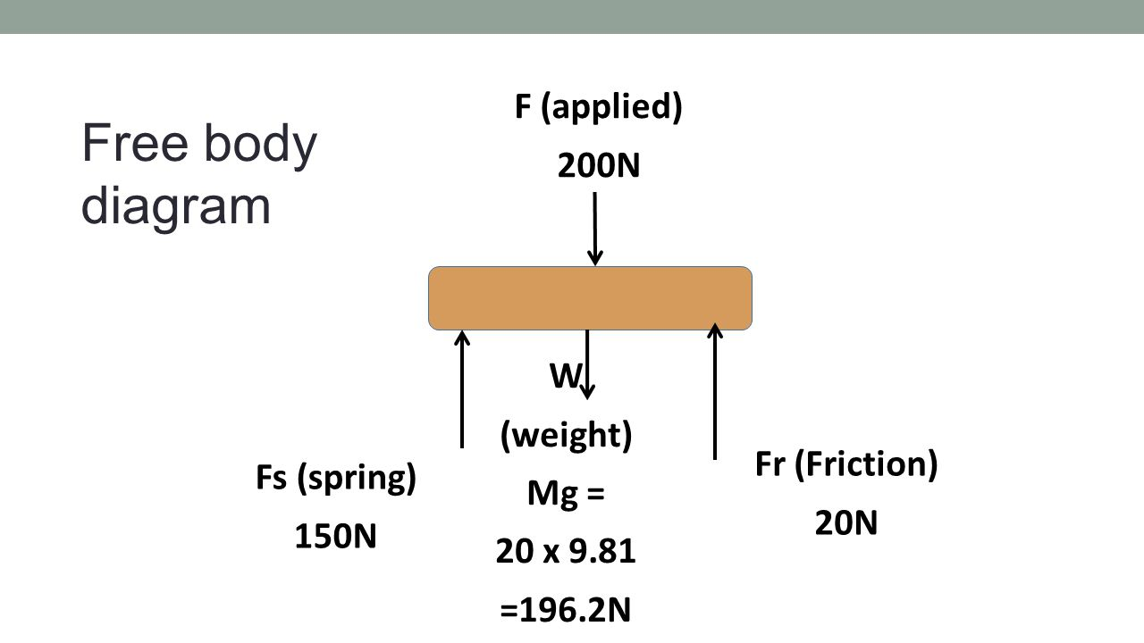 Free body diagram F (applied) 200N W (weight) Mg = 20 x 9.81