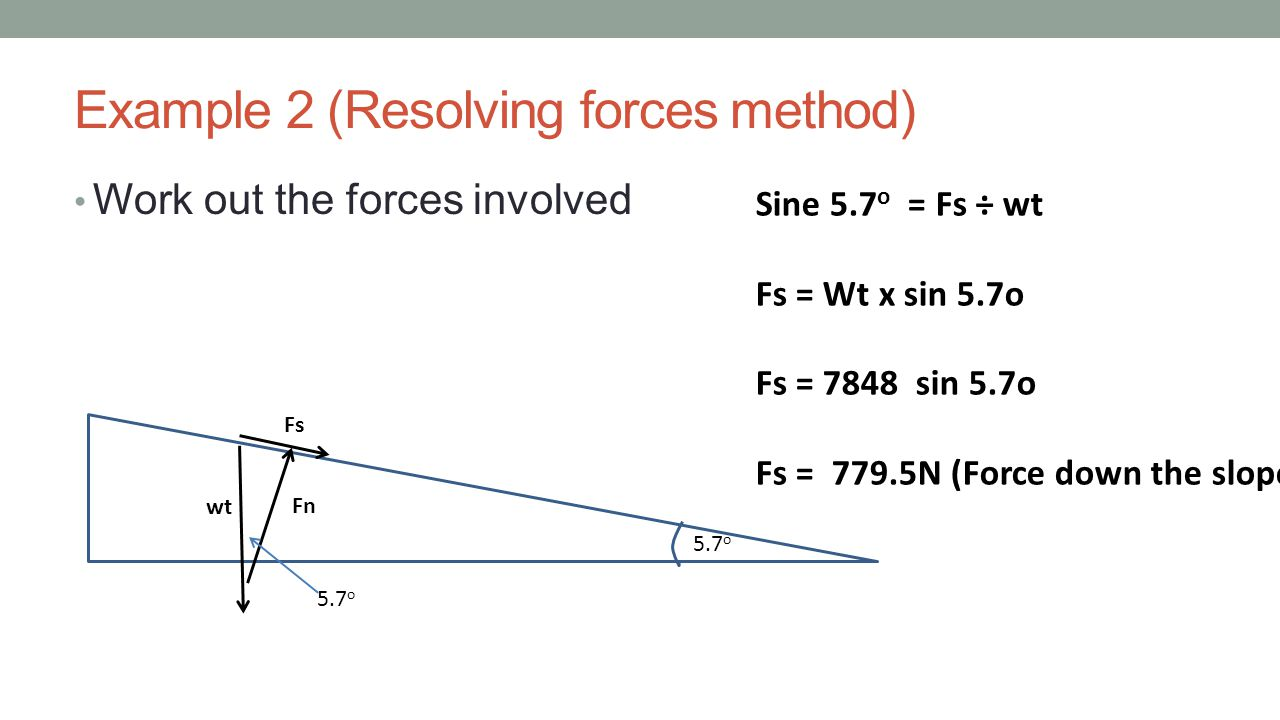 Example 2 (Resolving forces method)