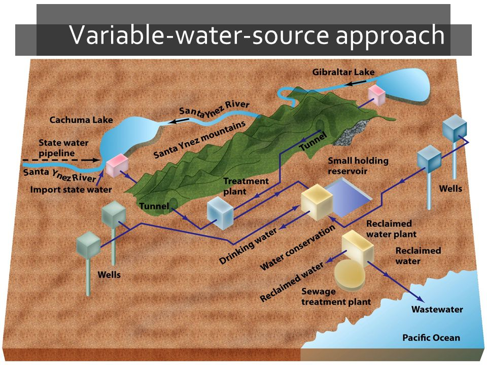 Variable-water-source approach