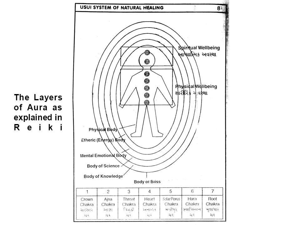 The Layers of Aura as explained in Reiki