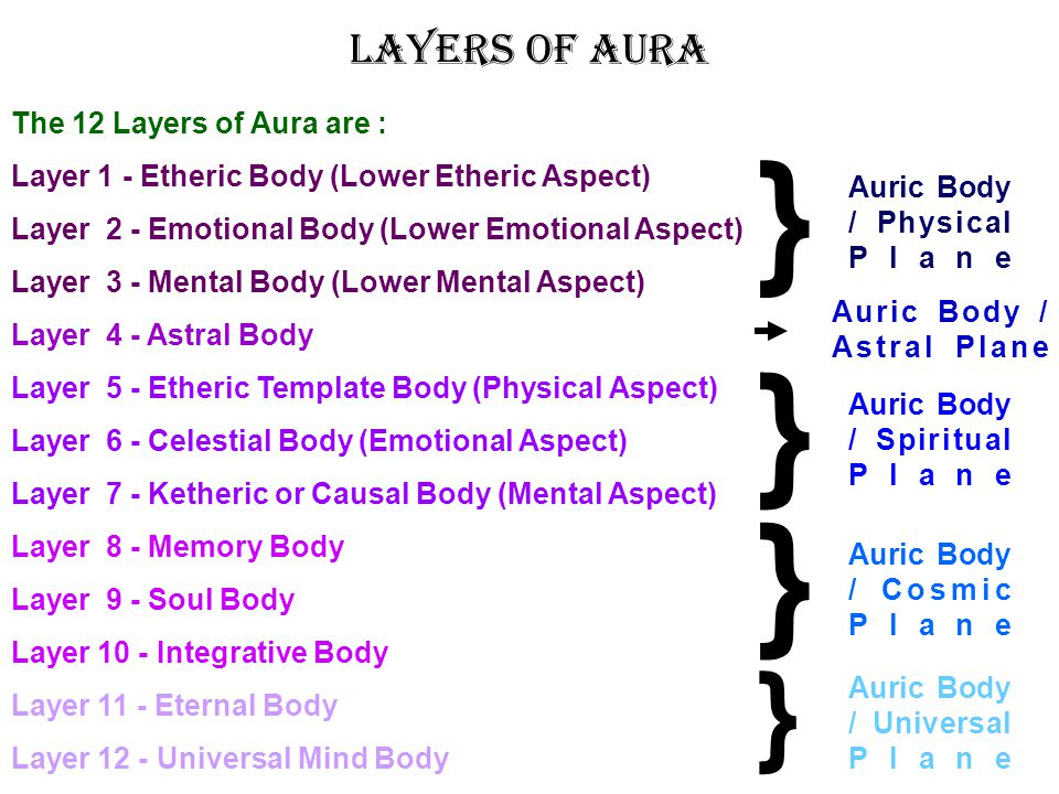 } } } } Layers of Aura The 12 Layers of Aura are :