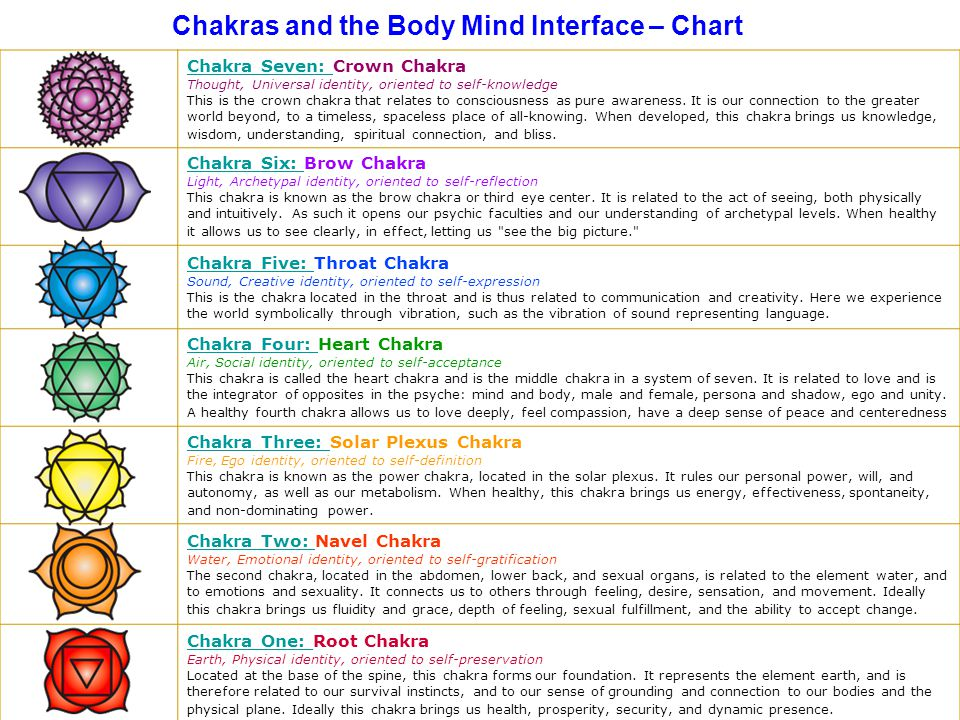 Chakras and the Body Mind Interface – Chart