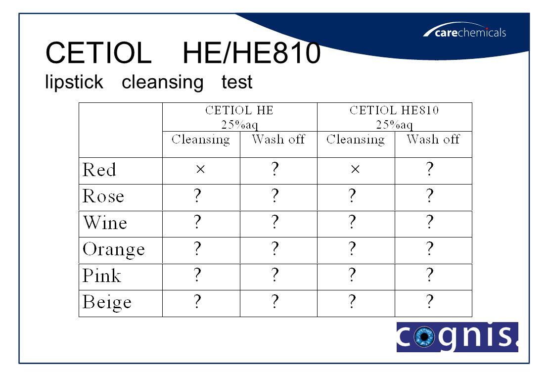 CETIOL HE/HE810 lipstick cleansing test