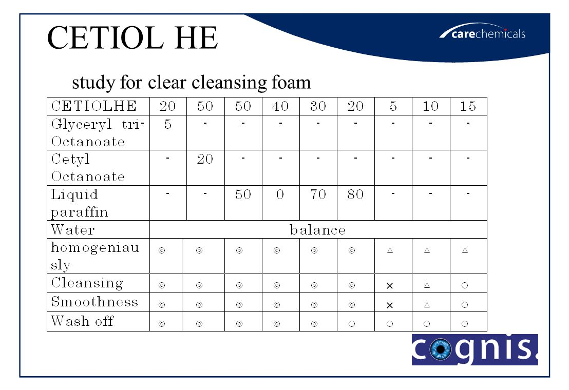 CETIOL HE study for clear cleansing foam