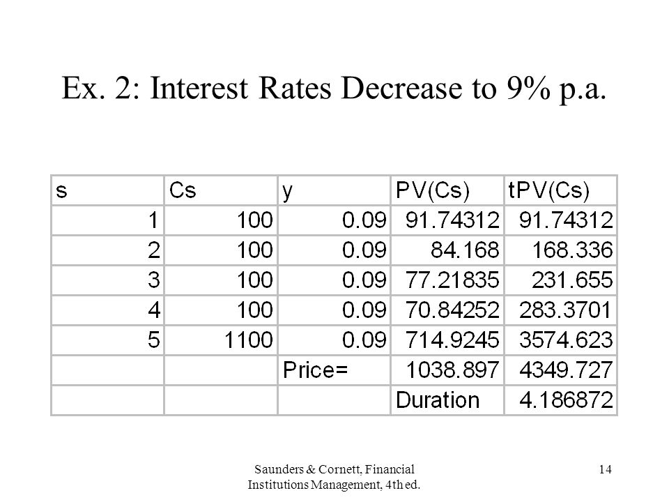 Ex. 2: Interest Rates Decrease to 9% p.a.