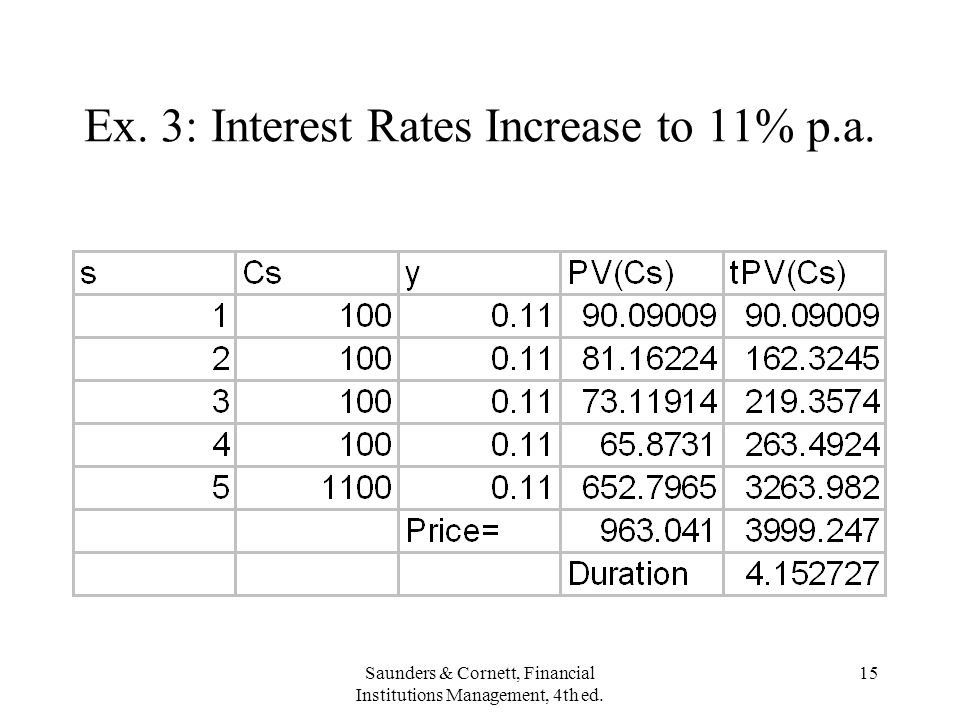 Ex. 3: Interest Rates Increase to 11% p.a.