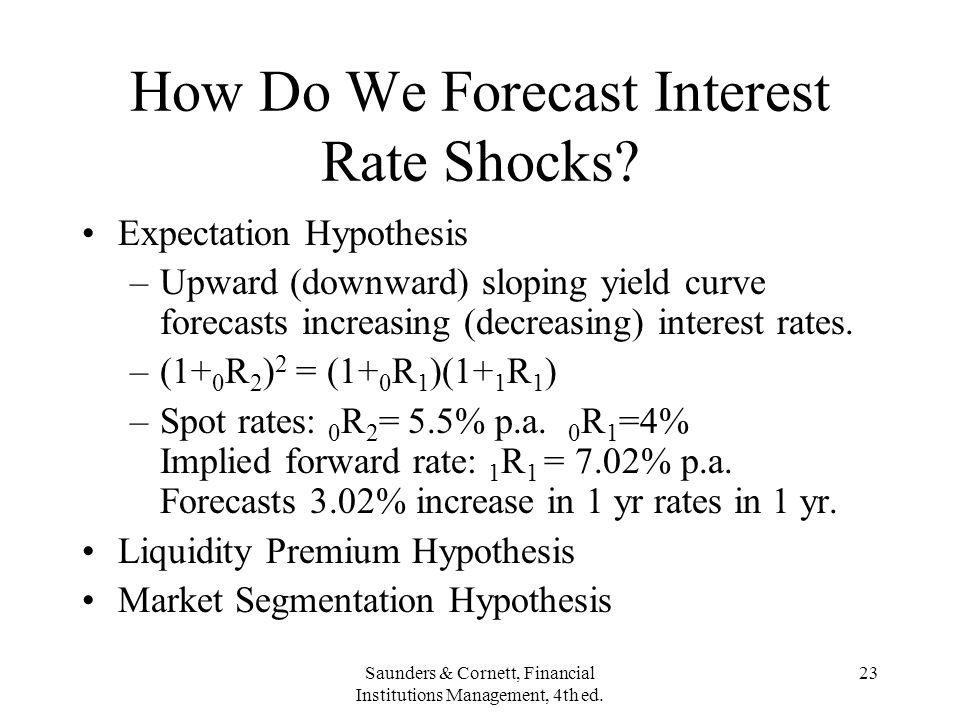 How Do We Forecast Interest Rate Shocks