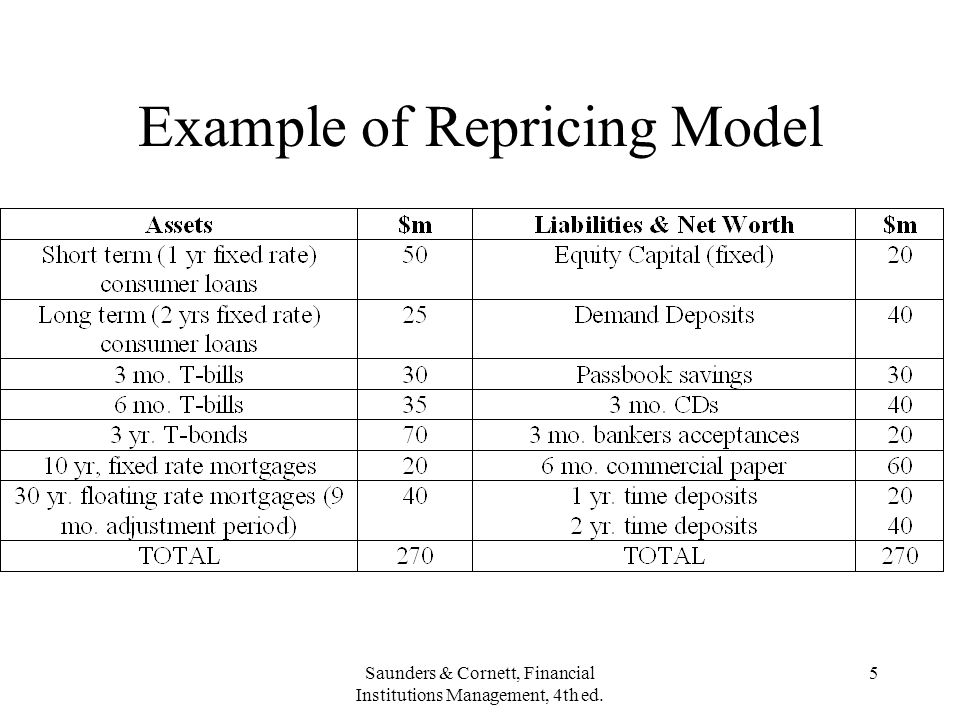 Example of Repricing Model