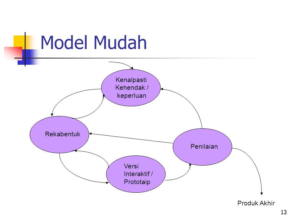 Model Mudah Kenalpasti Kehendak / keperluan Rekabentuk Penilaian Versi