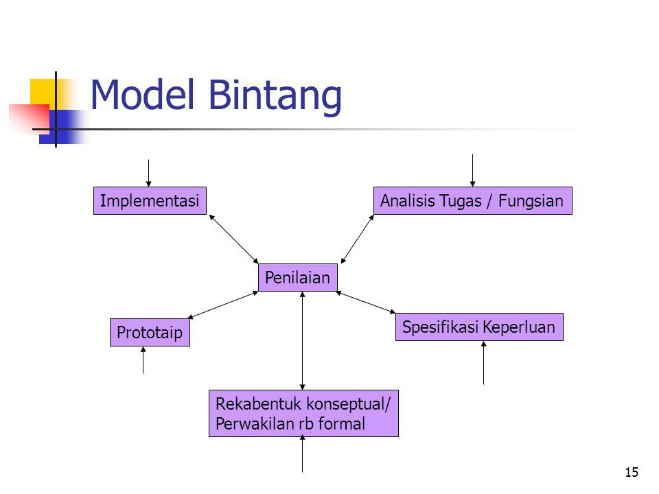 Model Bintang Implementasi Analisis Tugas / Fungsian Penilaian