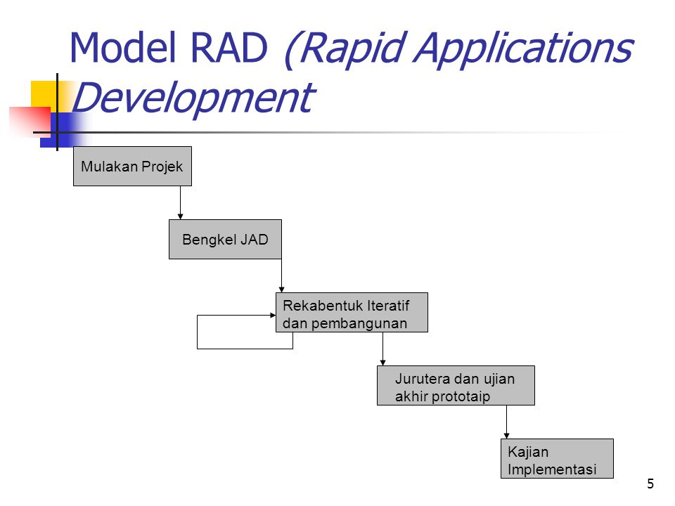 Model RAD (Rapid Applications Development