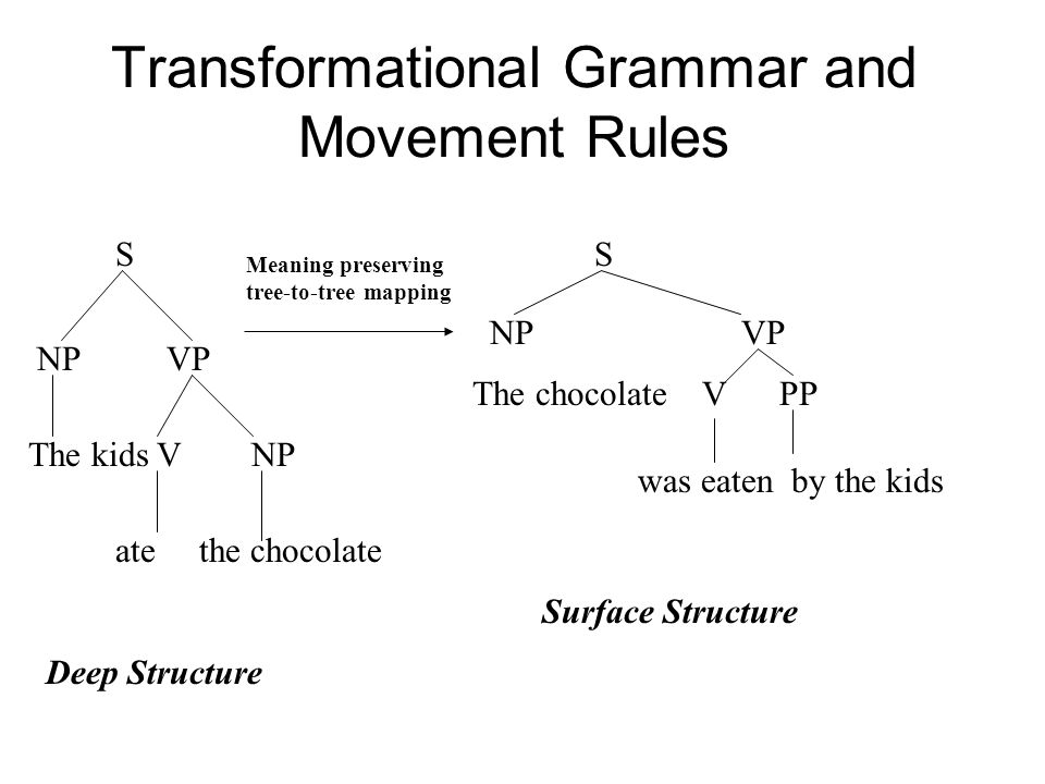 Transformational Grammar and Movement Rules