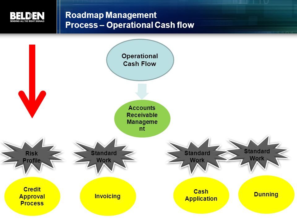 Roadmap Management Process – Operational Cash flow