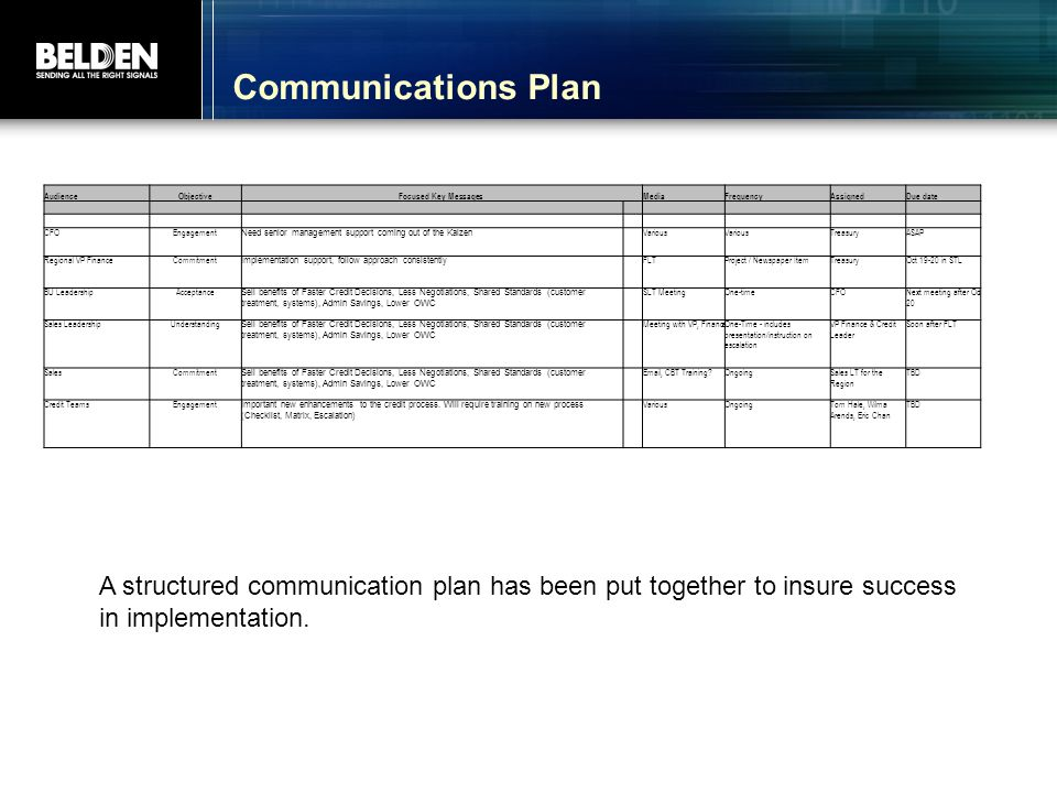 Communications Plan Audience. Objective. Focused Key Messages. Media. Frequency. Assigned. Due date.