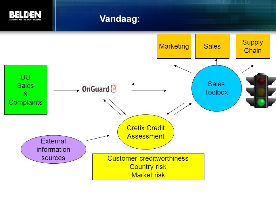 Vandaag: Marketing Sales Supply Chain BU Sales & Complaints