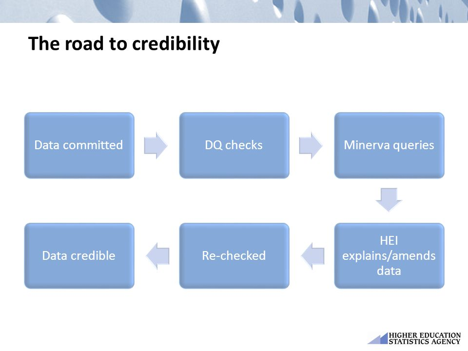 The road to credibility
