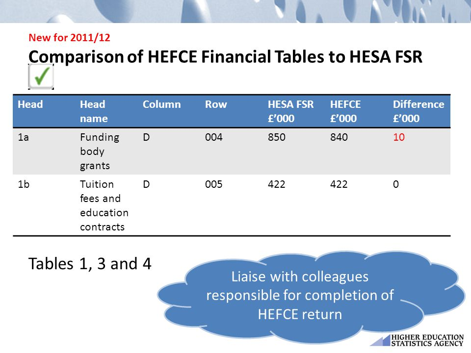 New for 2011/12 Comparison of HEFCE Financial Tables to HESA FSR