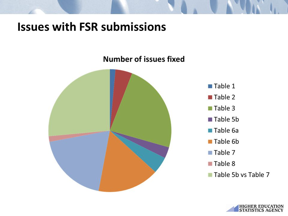 Issues with FSR submissions