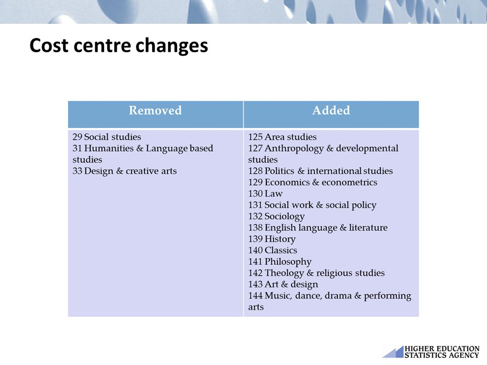 Cost centre changes