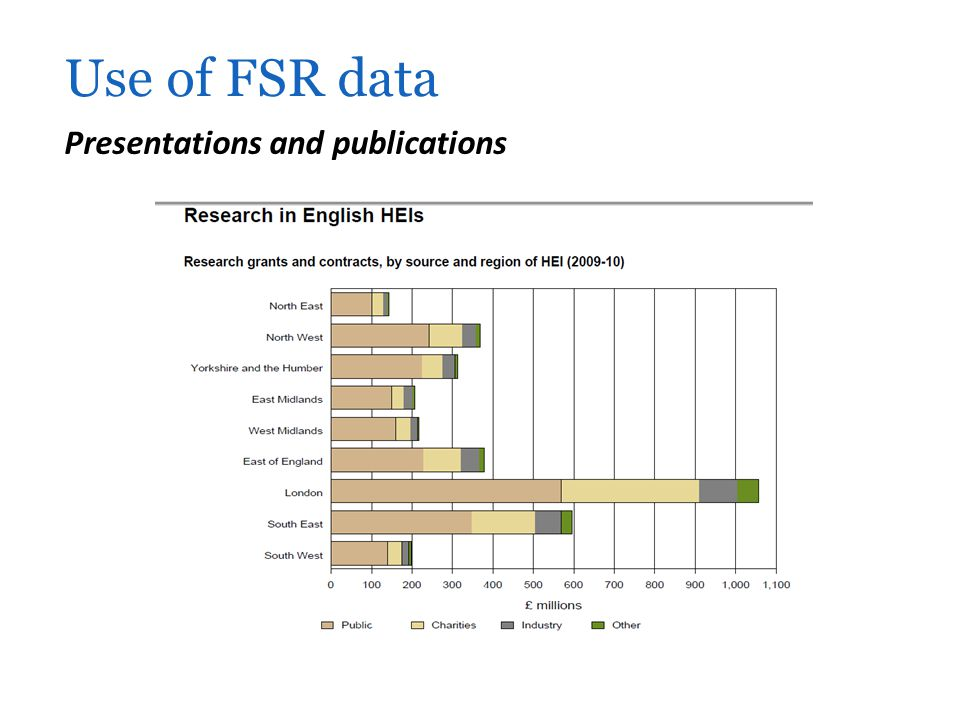 Use of FSR data Presentations and publications