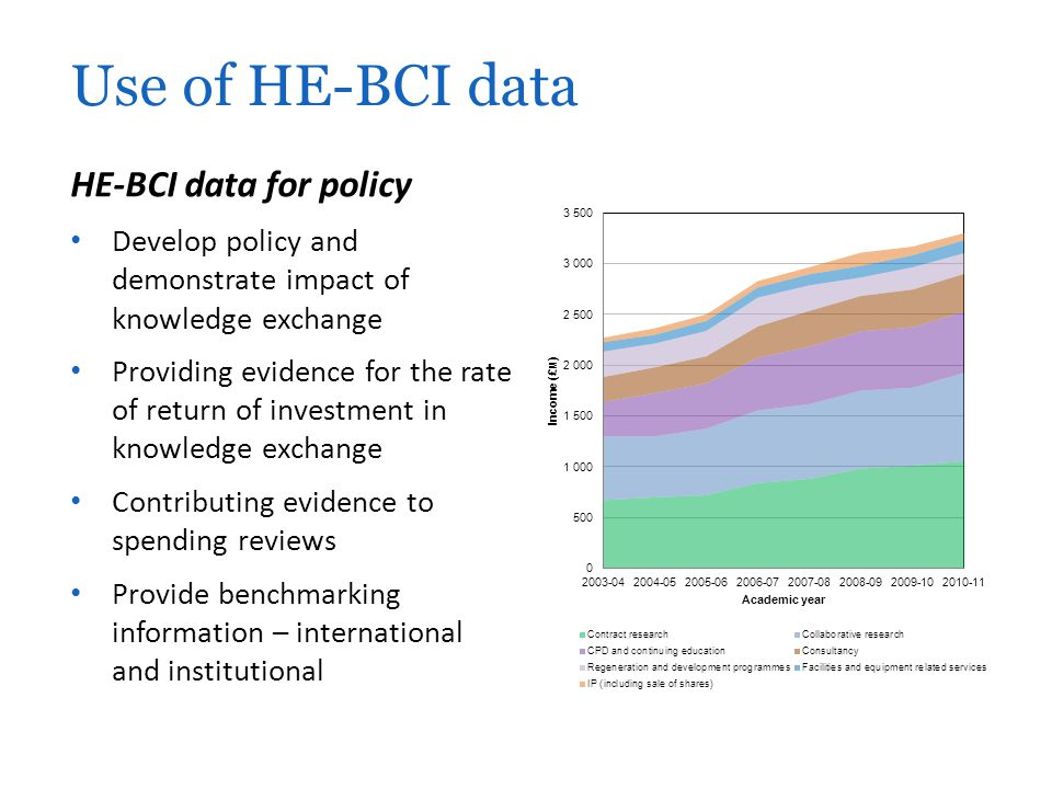 Use of HE-BCI data HE-BCI data for policy