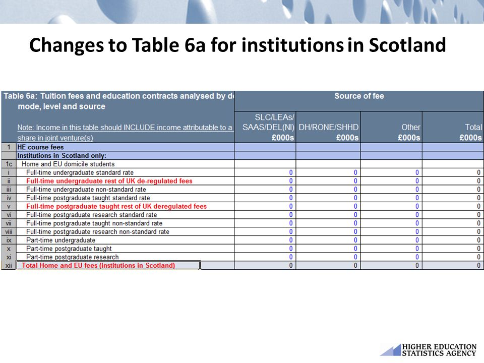 Changes to Table 6a for institutions in Scotland