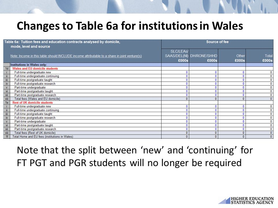 Changes to Table 6a for institutions in Wales