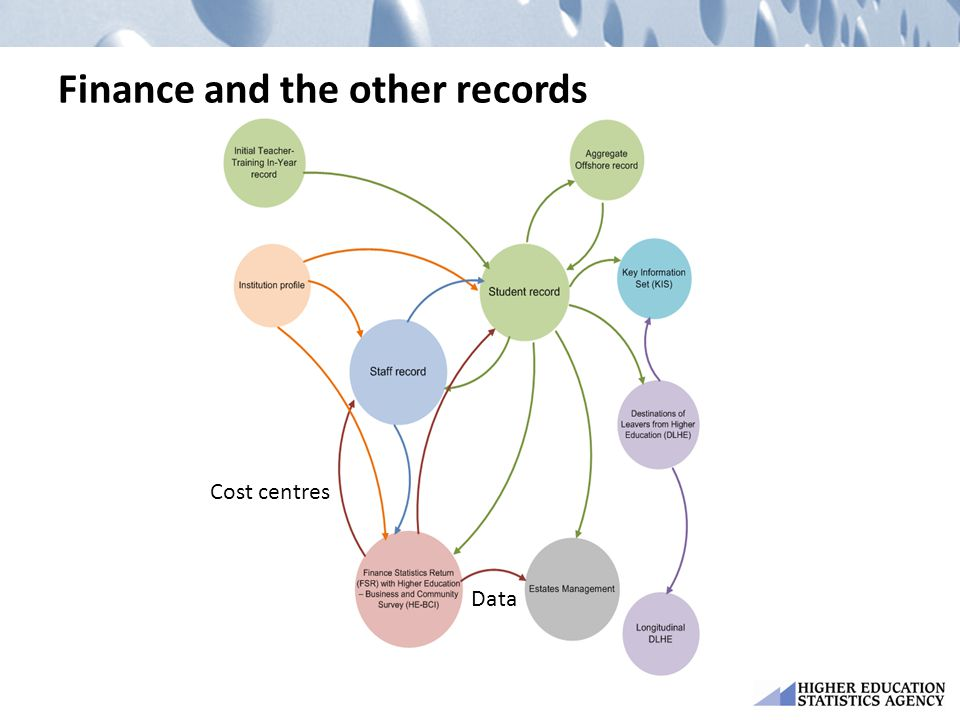 Finance and the other records