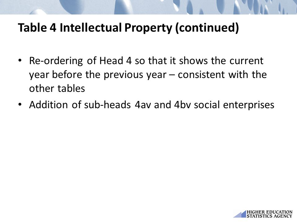 Table 4 Intellectual Property (continued)