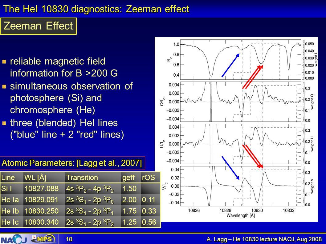The HeI 10830 diagnostics: Zeeman effect